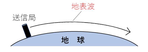 等価地球半径と見通し距離の関係   一陸特の小部屋